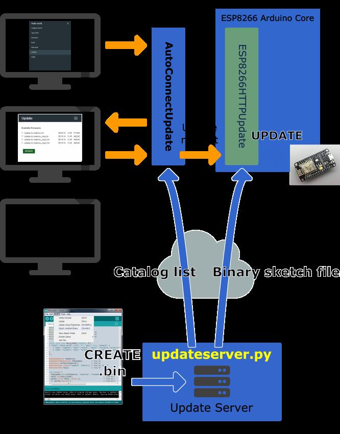 Using Update Server - AutoConnect for ESP8266/ESP32