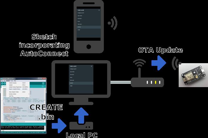 OTA Updates - AutoConnect for ESP8266/ESP32
